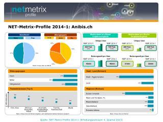 NET-Metrix-Profile 2014-1: Anibis.ch