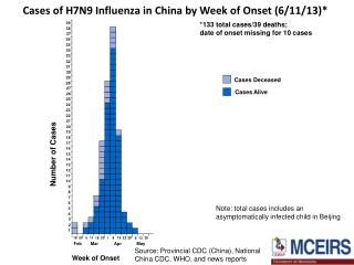 Cases of H7N9 Influenza in China by Week of Onset (6/11/13)*