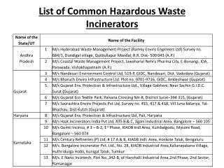 List of Common Hazardous Waste Incinerators