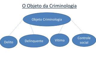 O Objeto da Criminologia