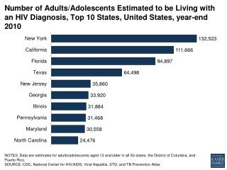 number-of-adultsadolescents-estimated-to-be-living-with-an-hiv-diagnosis-top-10-states-united-states-year-end-2010-hivai