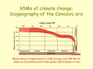 65Ma of climate change: biogeography of the Cenozoic era