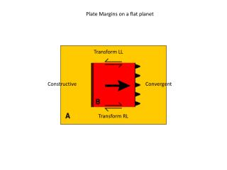 Plate Margins on a flat planet