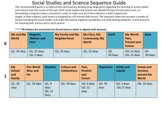 Social Studies and Science Sequence Guide