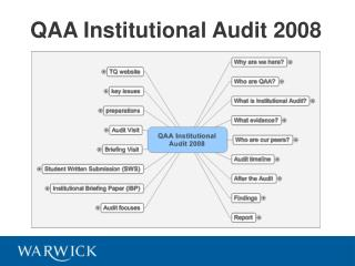 QAA Institutional Audit 2008