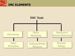 IMC ELEMENTS