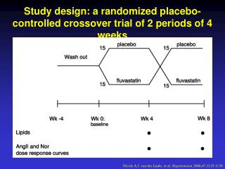 Study design: a randomized placebo-controlled crossover trial of 2 periods of 4 weeks
