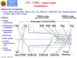 ITS - FWD - beam pipe installation