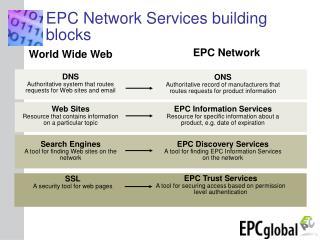 EPC Network Services building blocks