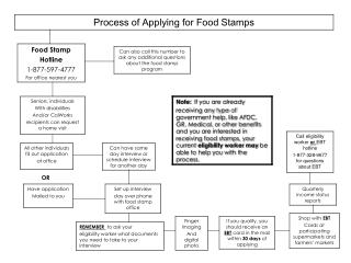 How to apply for food stamps handout