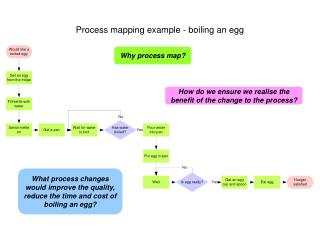 Process mapping example - boiling an egg
