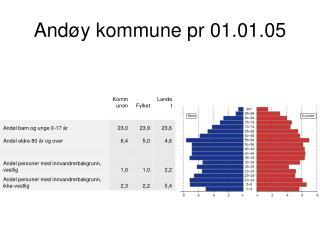 Andøy kommune pr 01.01.05