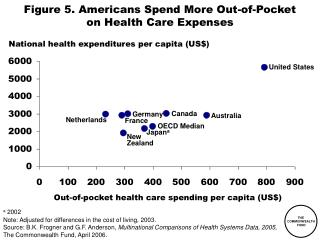 Figure 5. Americans Spend More Out-of-Pocket on Health Care Expenses