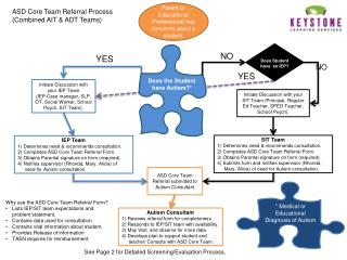 Initiate Discussion with your IEP Team