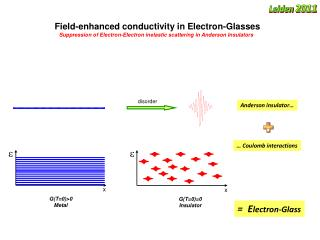 Field-enhanced conductivity in Electron-Glasses
