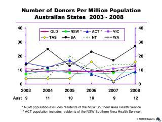 Australian States  2003 - 2008