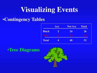 Visualizing Events