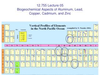 12.755 Lecture 05 Biogeochemical Aspects of Aluminum, Lead,  Copper, Cadmium, and Zinc