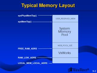 Typical Memory Layout