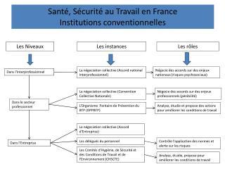 Santé, Sécurité au Travail en France Institutions conventionnelles