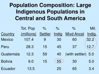 Population Composition: Large Indigenous Populations in Central and South America