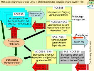 Mehrschichtarchitektur des Level-II-Datenbestandes in Deutschland (WOI / vTI)