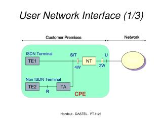 User Network Interface (1/3) ‏