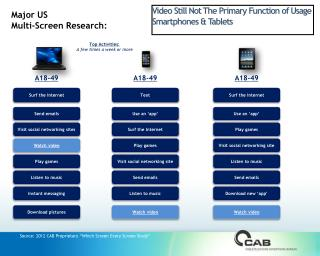 "Source: 2012 CAB Proprietary ""Which Screen Every Screen Study"""
