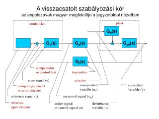 A visszacsatolt szabályozási kör az angolszavak magyar megfelelője a jegyzetoldal nézetben