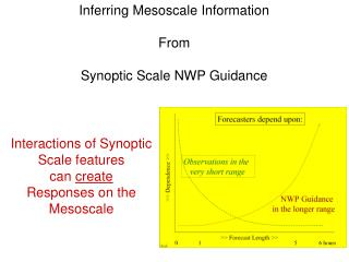 Inferring Mesoscale Information From Synoptic Scale NWP Guidance