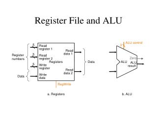 Register File and ALU