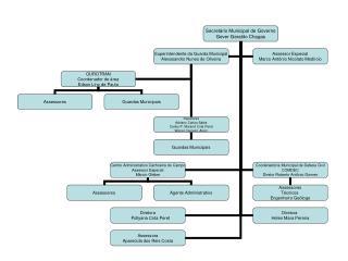 organograma GOVERNO