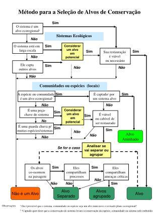 O sistema é um  alvo ecoregional 1