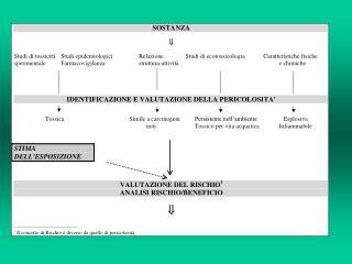 STUDI TOSSICOLOGICI SPERIMENTALI