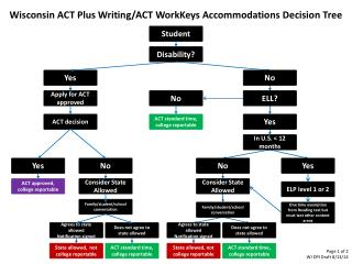 Wisconsin ACT Plus Writing/ACT WorkKeys Accommodations Decision Tree