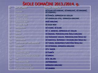 ŠKOLE DOMAĆINI 2013./2014. g.