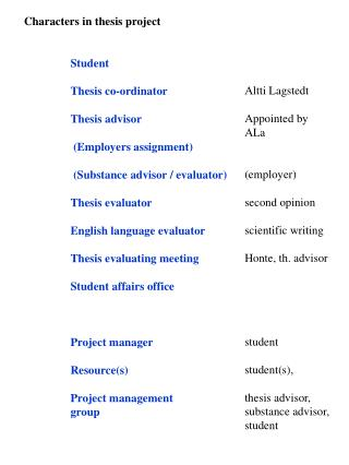 Characters in thesis project 	Student 	Thesis co-ordinator 	Thesis advisor