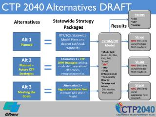 CTP 2040 Alternatives DRAFT
