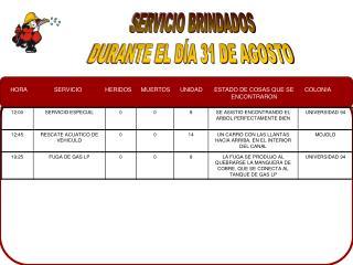 SERVICIO BRINDADOS DURANTE EL DÍA 31 DE AGOSTO