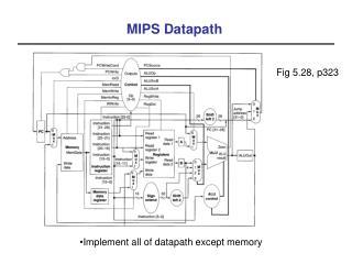MIPS Datapath