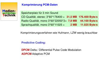 Komprimierung PCM-Daten