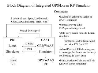 Block Diagram of Integrated GPS/Loran RF Simulator