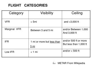 FLIGHT   CATEGORIES