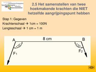 2.5 Het samenstellen van twee hoekmakende krachten die NIET hetzelfde aangrijpingspunt hebben