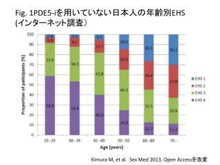 Kimura M, et al.  Sex Med 2013, Open Access を改変