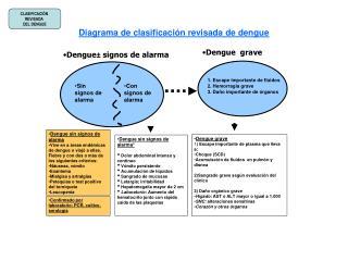 Diagrama de clasificación revisada de dengue