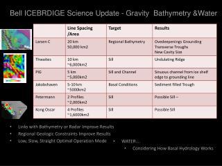 Bell ICEBRDIGE Science Update - Gravity  Bathymetry &Water