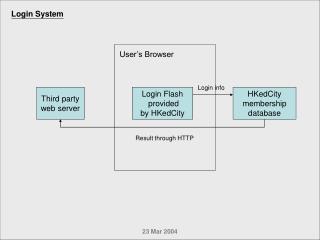 HKedCity membership database