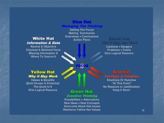 Alternatives The Concept Triangle