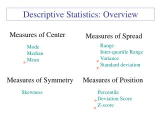 Descriptive Statistics: Overview
